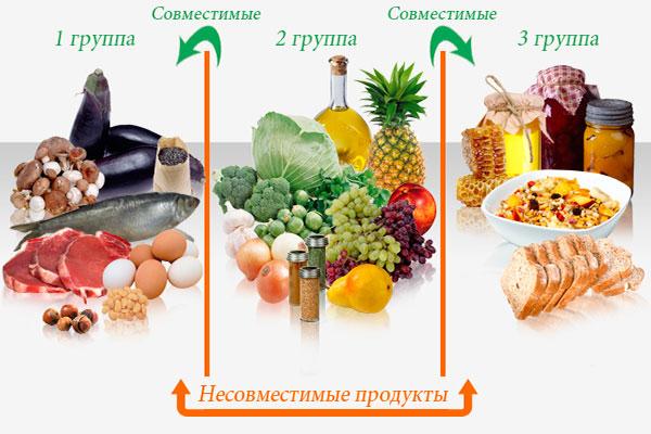 Как понять раздельное питание